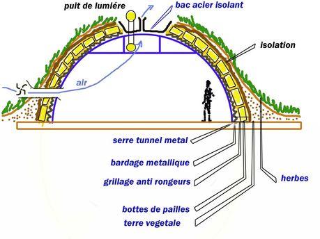 Accueil des produits de la ferme au jardin ecologique de perruquines - Acheter de la paille pour jardin ...
